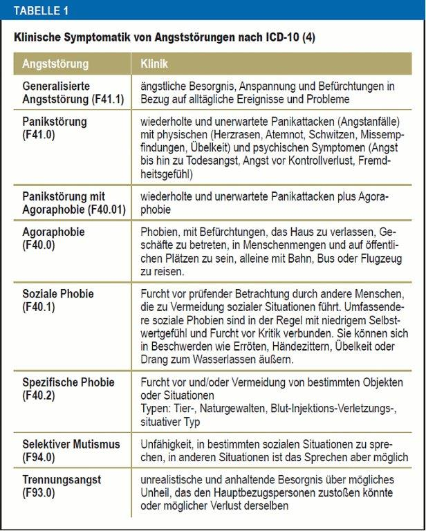 Angstörung ICD 10 Mutismus Schweiz